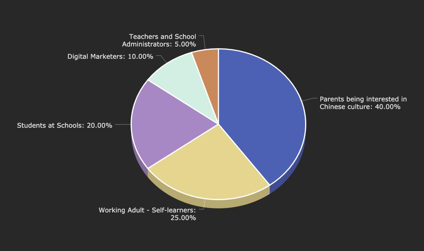 2 audience percentage